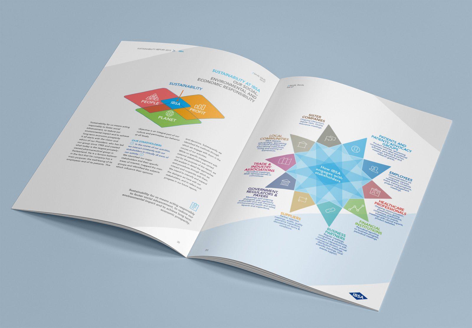 Alberto Sala Design - IBSA Sustainability Report